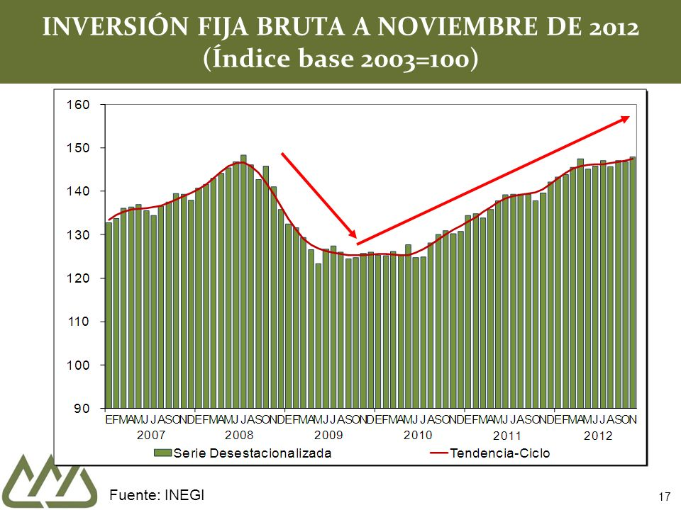 INVERSIÓN FIJA BRUTA A NOVIEMBRE DE 2012 (Índice base 2003=100)