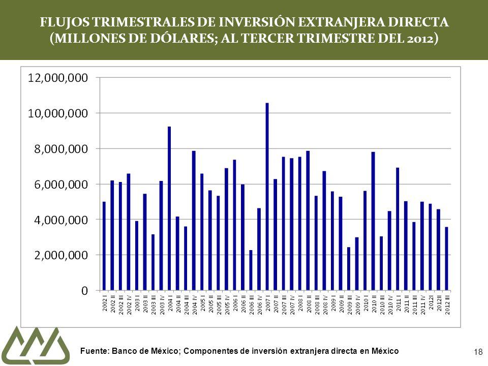 FLUJOS TRIMESTRALES DE INVERSIÓN EXTRANJERA DIRECTA (MILLONES DE DÓLARES; AL TERCER TRIMESTRE DEL 2012)