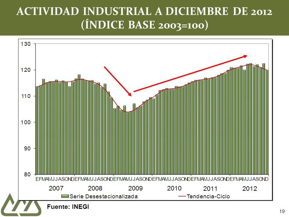 ACTIVIDAD INDUSTRIAL A DICIEMBRE DE 2012 (ÍNDICE BASE 2003=100)