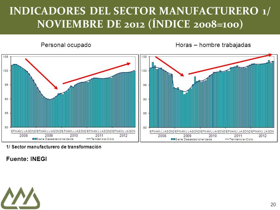 INDICADORES DEL SECTOR MANUFACTURERO 1/ NOVIEMBRE DE 2012 (ÍNDICE 2008=100)