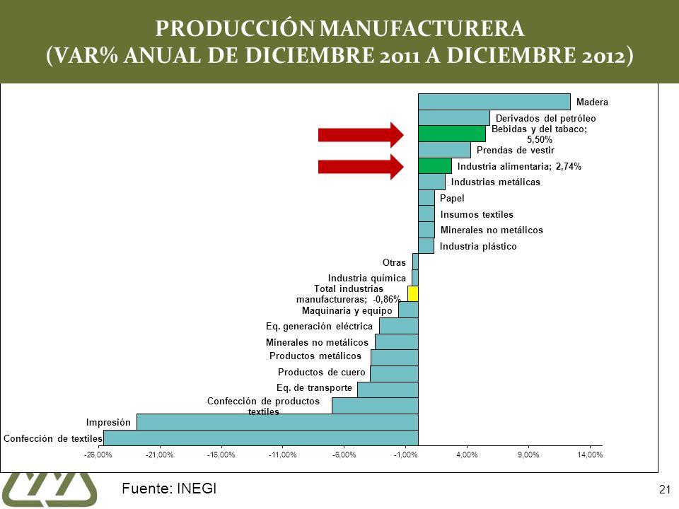 PRODUCCIÓN MANUFACTURERA (VAR% ANUAL DE DICIEMBRE 2011 A DICIEMBRE 2012)