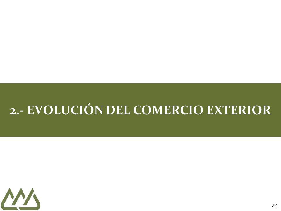 2.- EVOLUCIÓN DEL COMERCIO EXTERIOR