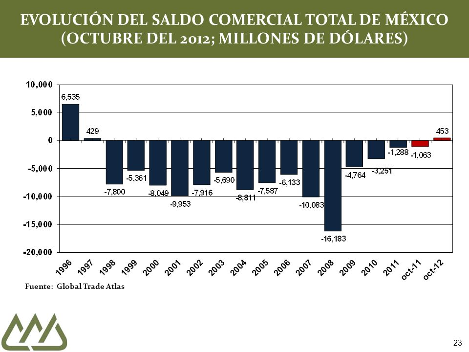 EVOLUCIÓN DEL SALDO COMERCIAL TOTAL DE MÉXICO (OCTUBRE DEL 2012; MILLONES DE DÓLARES)