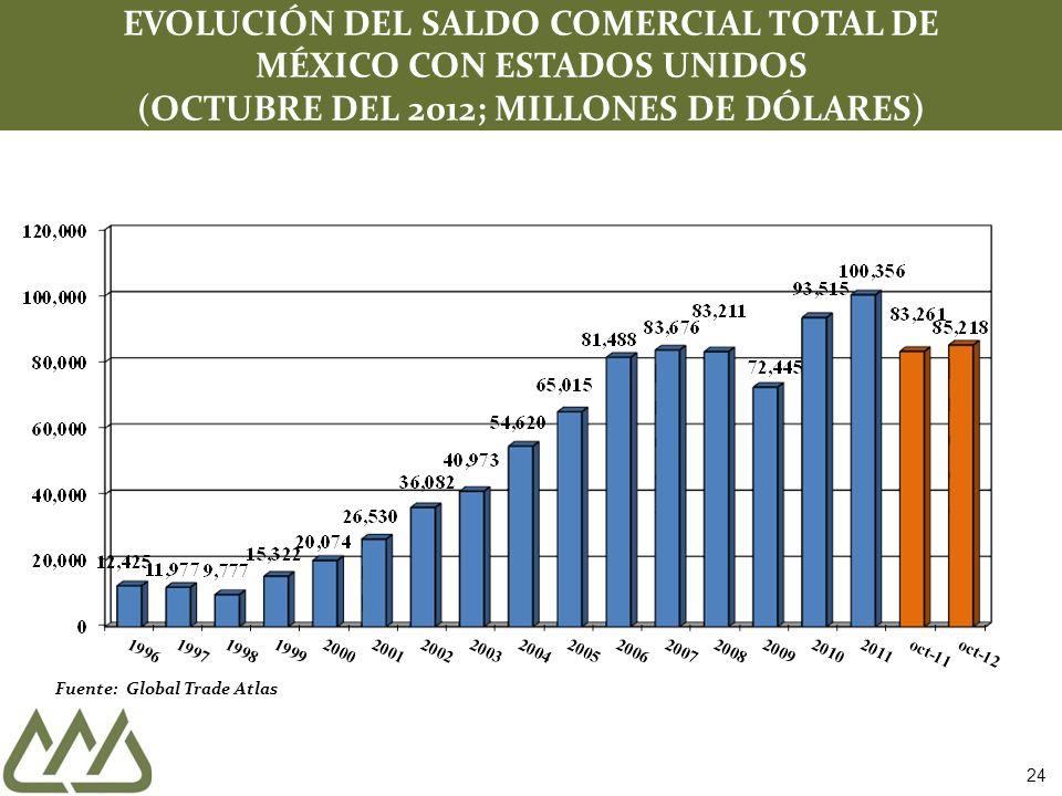 EVOLUCIÓN DEL SALDO COMERCIAL TOTAL DE