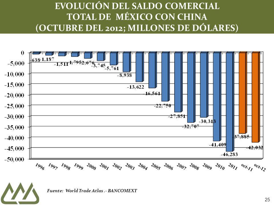 EVOLUCIÓN DEL SALDO COMERCIAL
