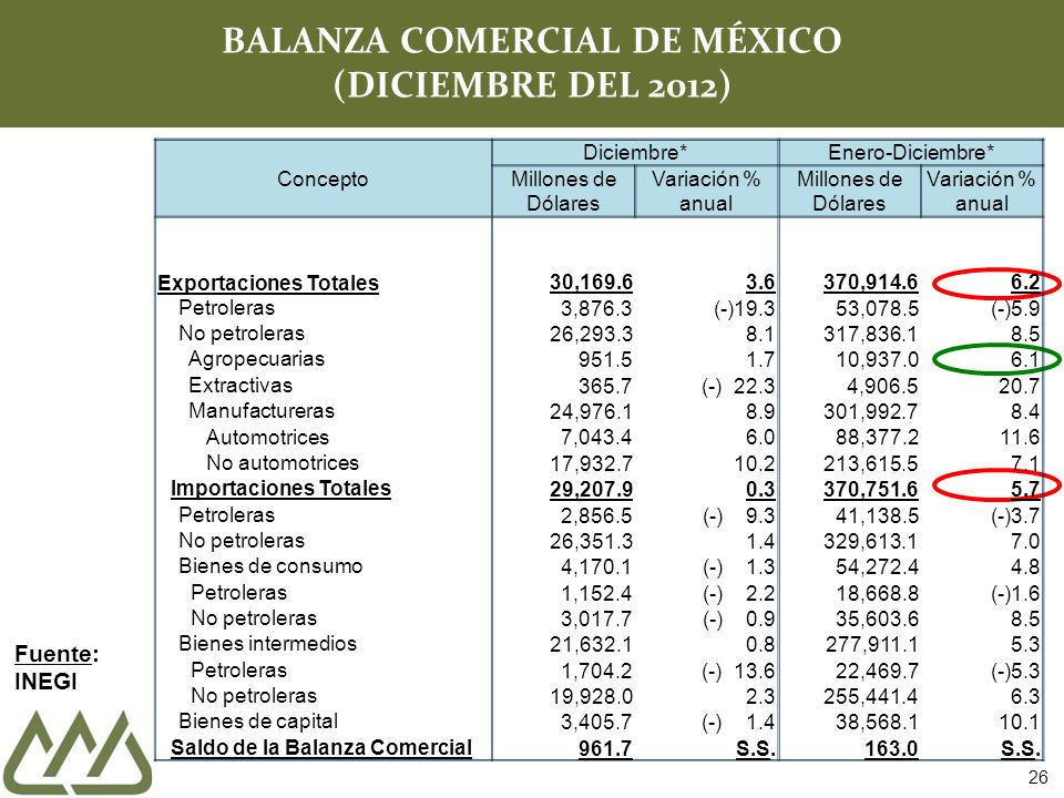 BALANZA COMERCIAL DE MÉXICO (DICIEMBRE DEL 2012)