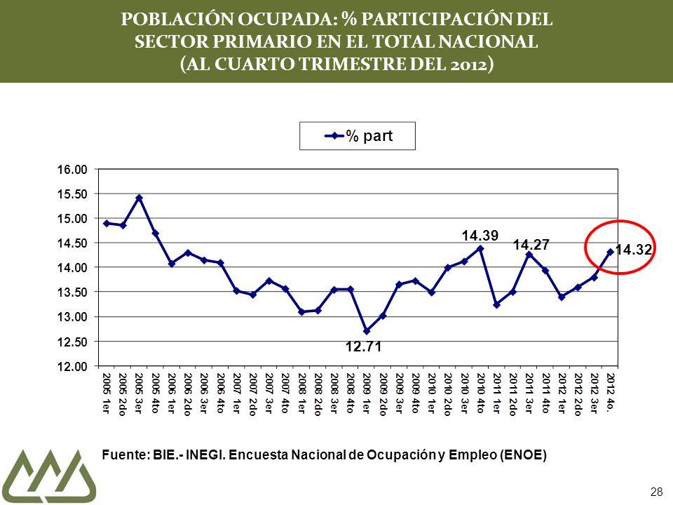 POBLACIÓN OCUPADA: % PARTICIPACIÓN DEL SECTOR PRIMARIO EN EL TOTAL NACIONAL (AL CUARTO TRIMESTRE DEL 2012)
