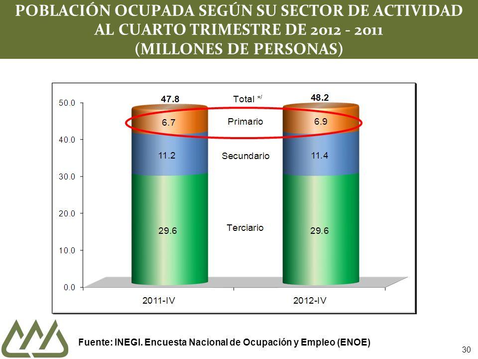 POBLACIÓN OCUPADA SEGÚN SU SECTOR DE ACTIVIDAD AL CUARTO TRIMESTRE DE 2012 - 2011 (MILLONES DE PERSONAS)