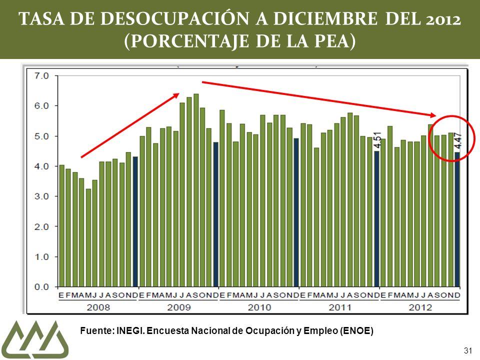 TASA DE DESOCUPACIÓN A DICIEMBRE DEL 2012 (PORCENTAJE DE LA PEA)