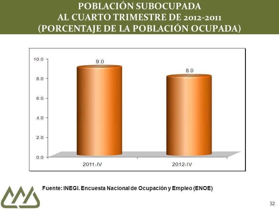 POBLACIÓN SUBOCUPADA AL CUARTO TRIMESTRE DE 2012-2011 (PORCENTAJE DE LA POBLACIÓN OCUPADA)