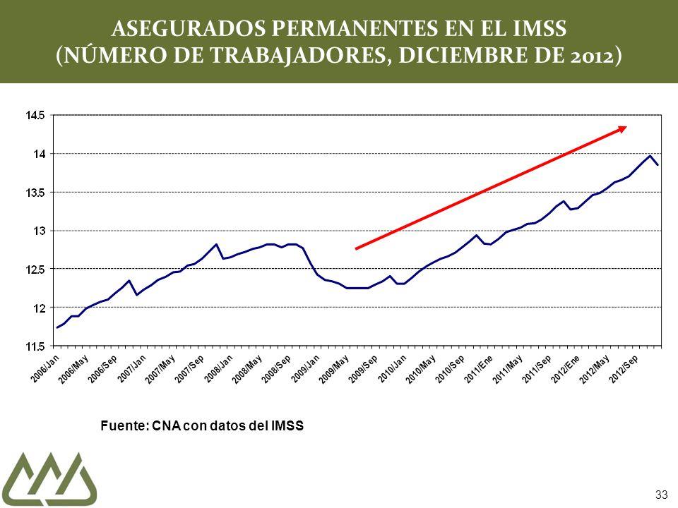 ASEGURADOS PERMANENTES EN EL IMSS (NÚMERO DE TRABAJADORES, DICIEMBRE DE 2012)