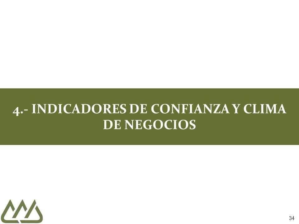 4.- INDICADORES DE CONFIANZA Y CLIMA DE NEGOCIOS