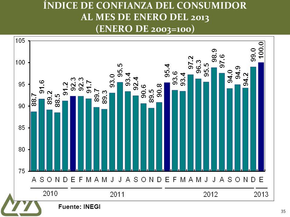 ÍNDICE DE CONFIANZA DEL CONSUMIDOR AL MES DE ENERO DEL 2013 (ENERO DE 2003=100)