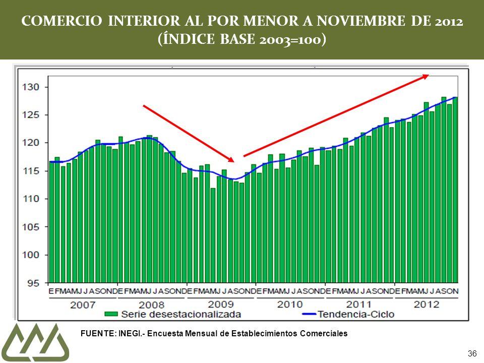 COMERCIO INTERIOR AL POR MENOR A NOVIEMBRE DE 2012 (ÍNDICE BASE 2003=100)