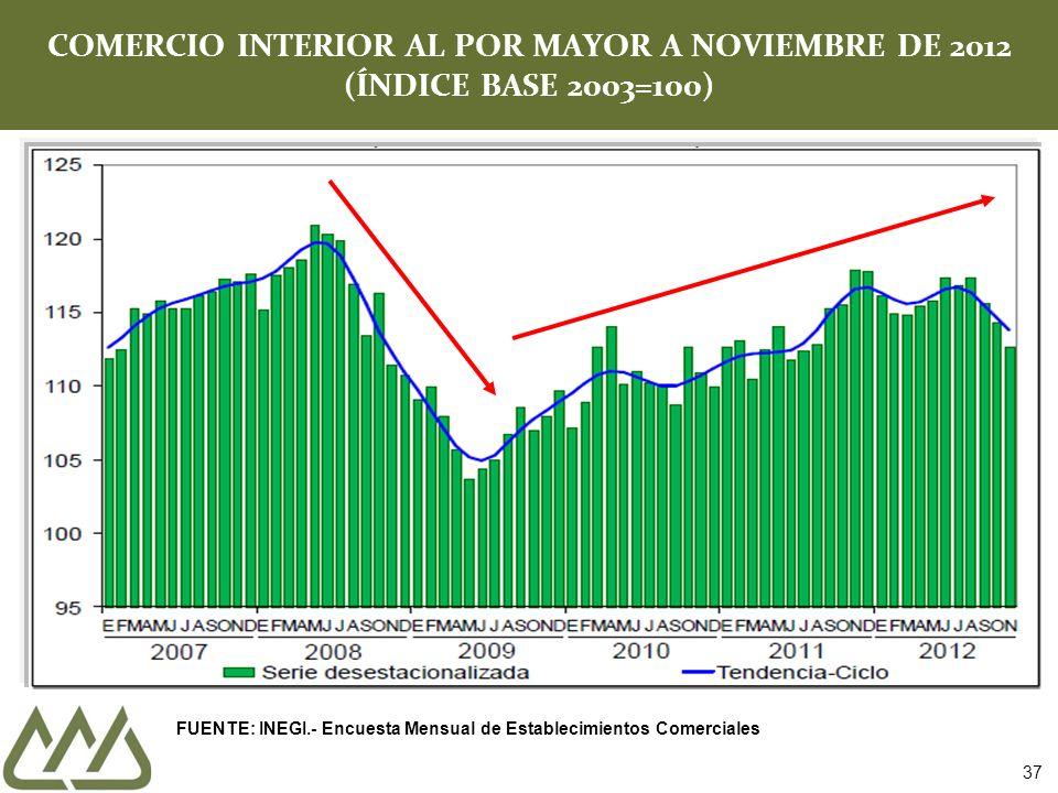 COMERCIO INTERIOR AL POR MAYOR A NOVIEMBRE DE 2012 (ÍNDICE BASE 2003=100)