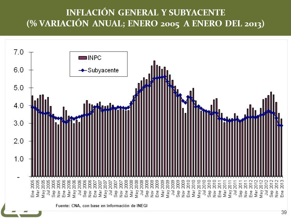 INFLACIÓN GENERAL Y SUBYACENTE (% VARIACIÓN ANUAL; ENERO 2005 A ENERO DEL 2013)