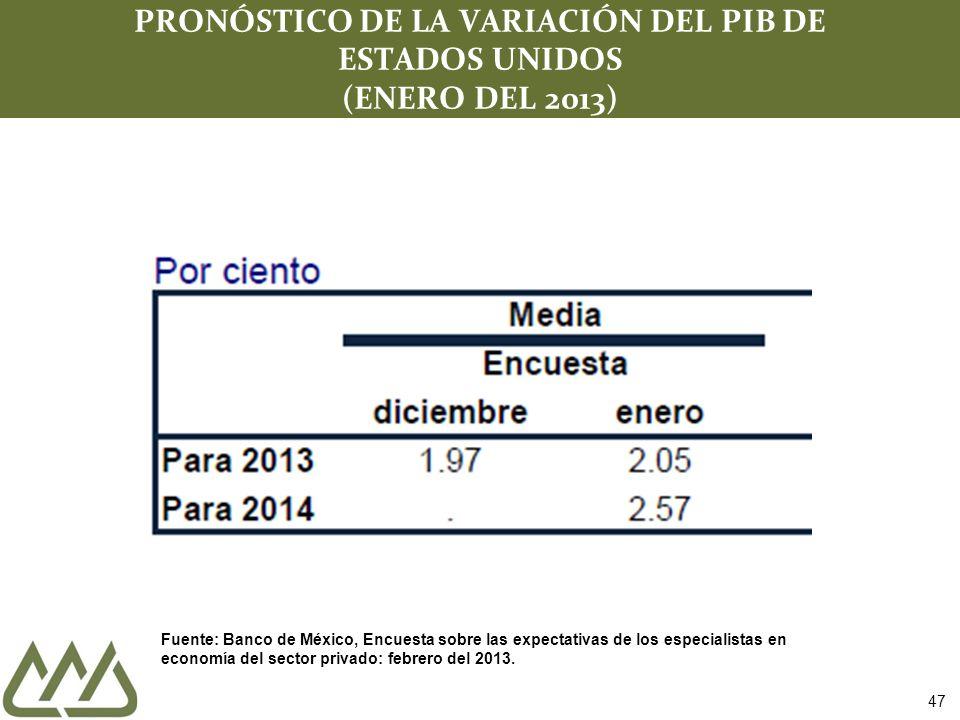PRONÓSTICO DE LA VARIACIÓN DEL PIB DE ESTADOS UNIDOS (ENERO DEL 2013)
