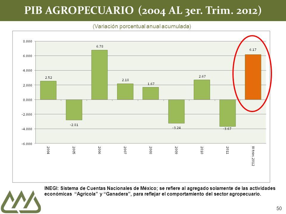 PIB AGROPECUARIO (2004 AL 3er. Trim. 2012)