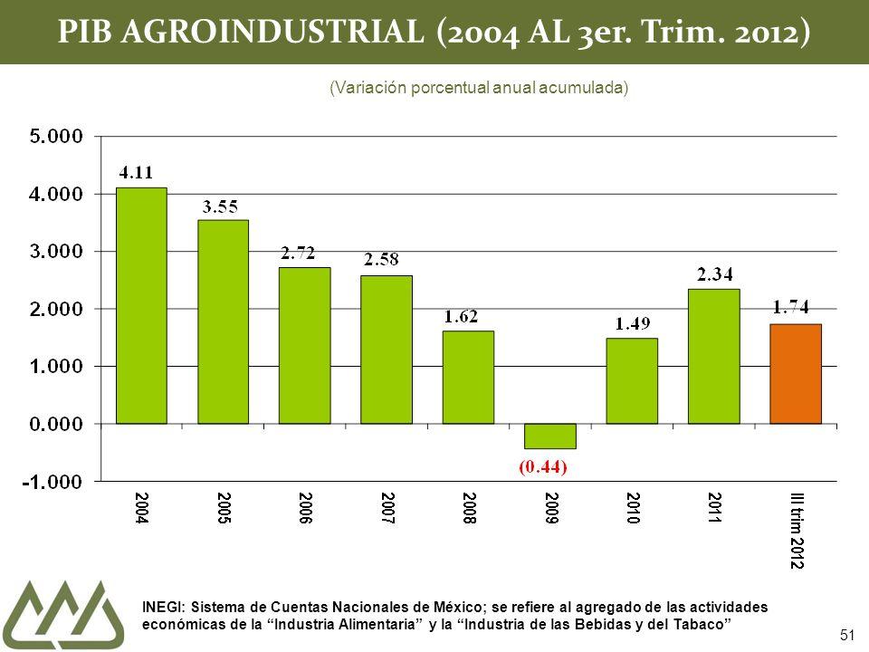 PIB AGROINDUSTRIAL (2004 AL 3er. Trim. 2012)