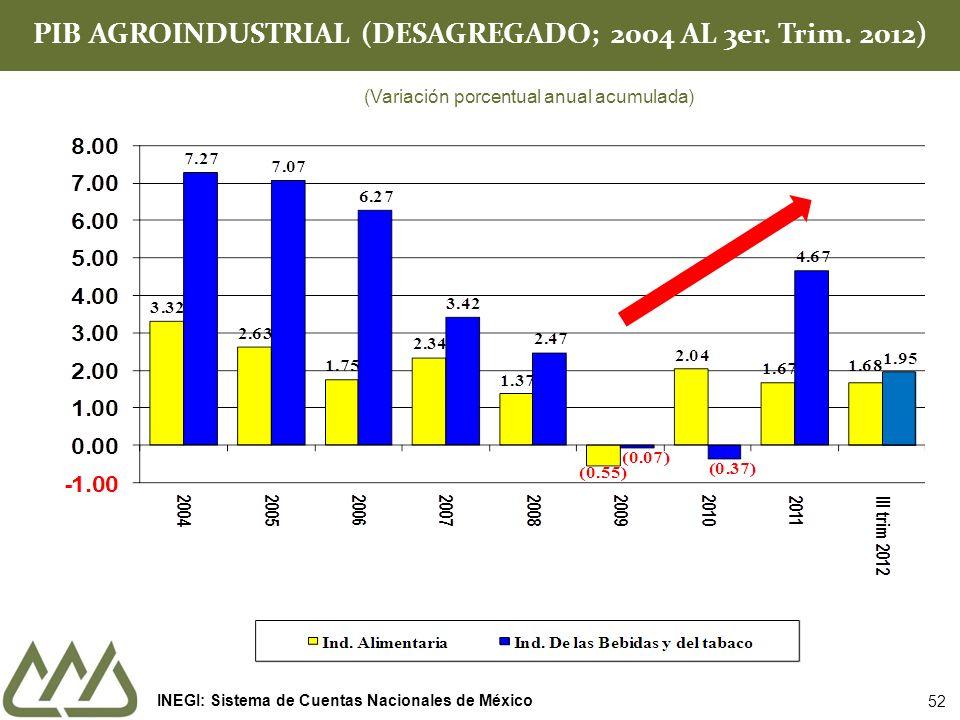 PIB AGROINDUSTRIAL (DESAGREGADO; 2004 AL 3er. Trim. 2012)