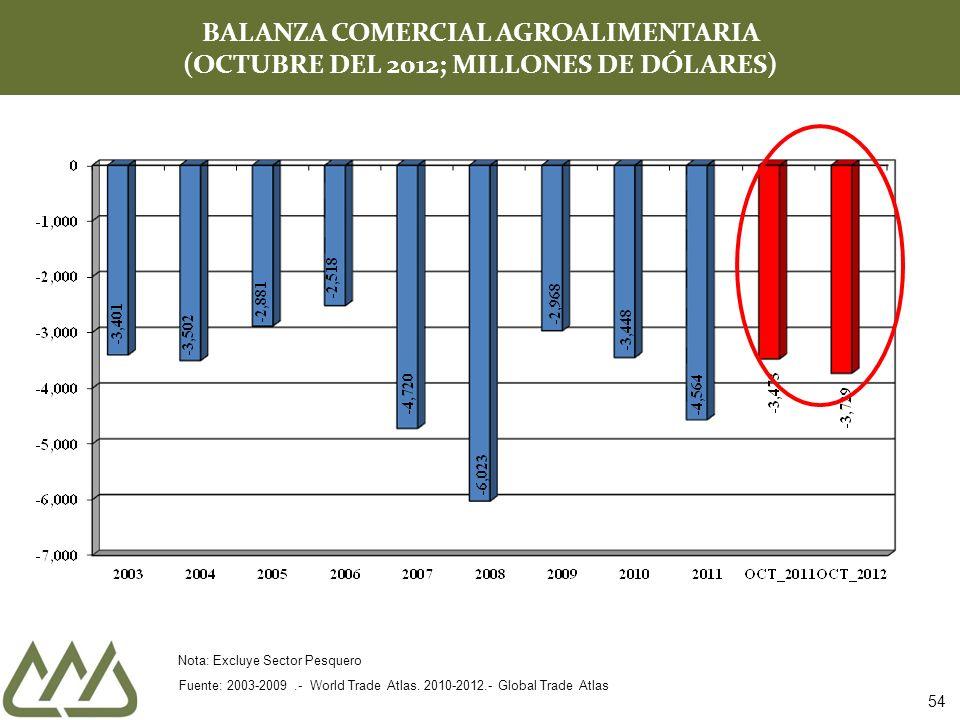 BALANZA COMERCIAL AGROALIMENTARIA