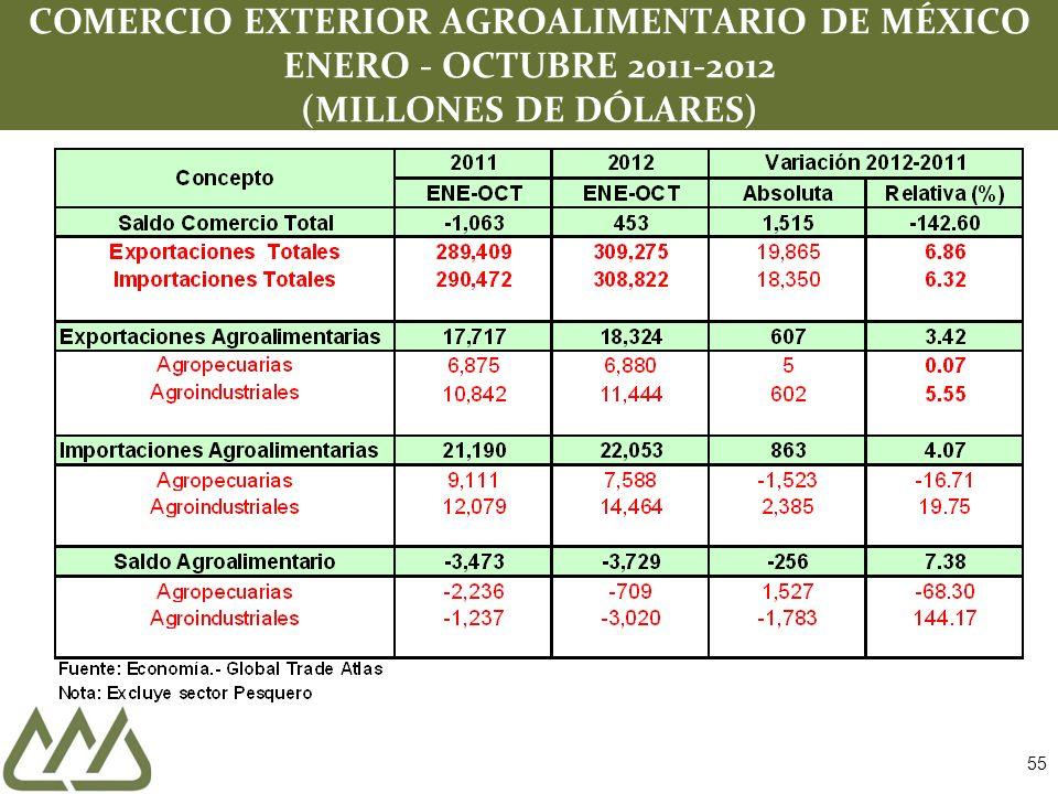 COMERCIO EXTERIOR AGROALIMENTARIO DE MÉXICO ENERO - OCTUBRE 2011-2012 (MILLONES DE DÓLARES)