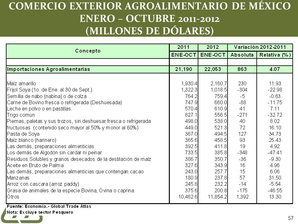 COMERCIO EXTERIOR AGROALIMENTARIO DE MÉXICO ENERO – OCTUBRE 2011-2012 (MILLONES DE DÓLARES)