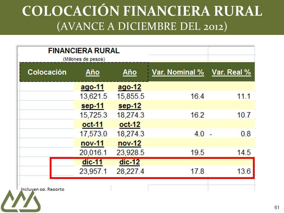 COLOCACIÓN FINANCIERA RURAL (AVANCE A DICIEMBRE DEL 2012)