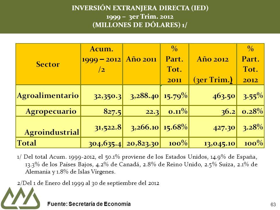 INVERSIÓN EXTRANJERA DIRECTA (IED) 1999 – 3er Trim