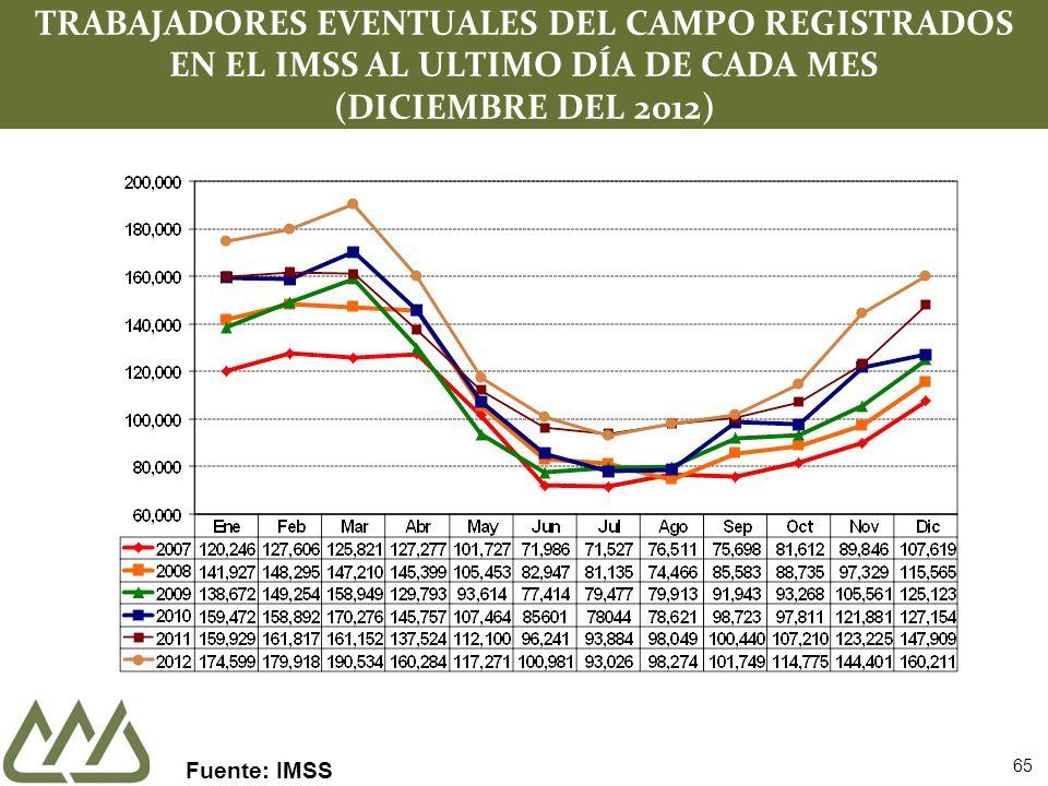 TRABAJADORES EVENTUALES DEL CAMPO REGISTRADOS EN EL IMSS AL ULTIMO DÍA DE CADA MES (DICIEMBRE DEL 2012)