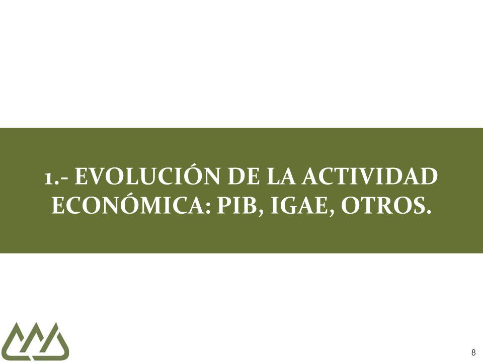 1.- EVOLUCIÓN DE LA ACTIVIDAD ECONÓMICA: PIB, IGAE, OTROS.