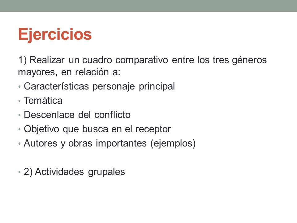 Ejercicios 1) Realizar un cuadro comparativo entre los tres géneros mayores, en relación a: Características personaje principal.