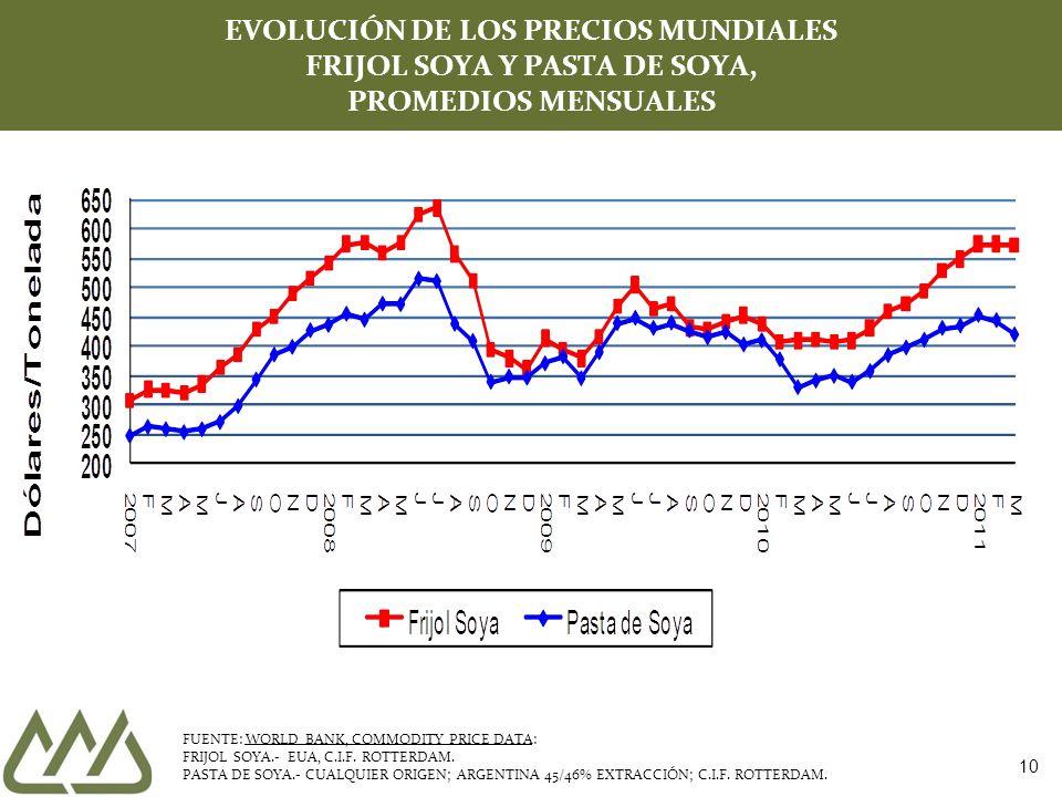 EVOLUCIÓN DE LOS PRECIOS MUNDIALES FRIJOL SOYA Y PASTA DE SOYA, PROMEDIOS MENSUALES