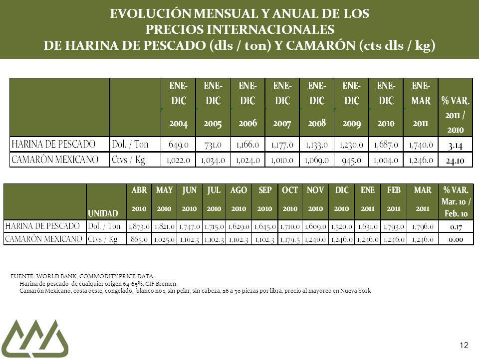 EVOLUCIÓN MENSUAL Y ANUAL DE LOS PRECIOS INTERNACIONALES DE HARINA DE PESCADO (dls / ton) Y CAMARÓN (cts dls / kg)