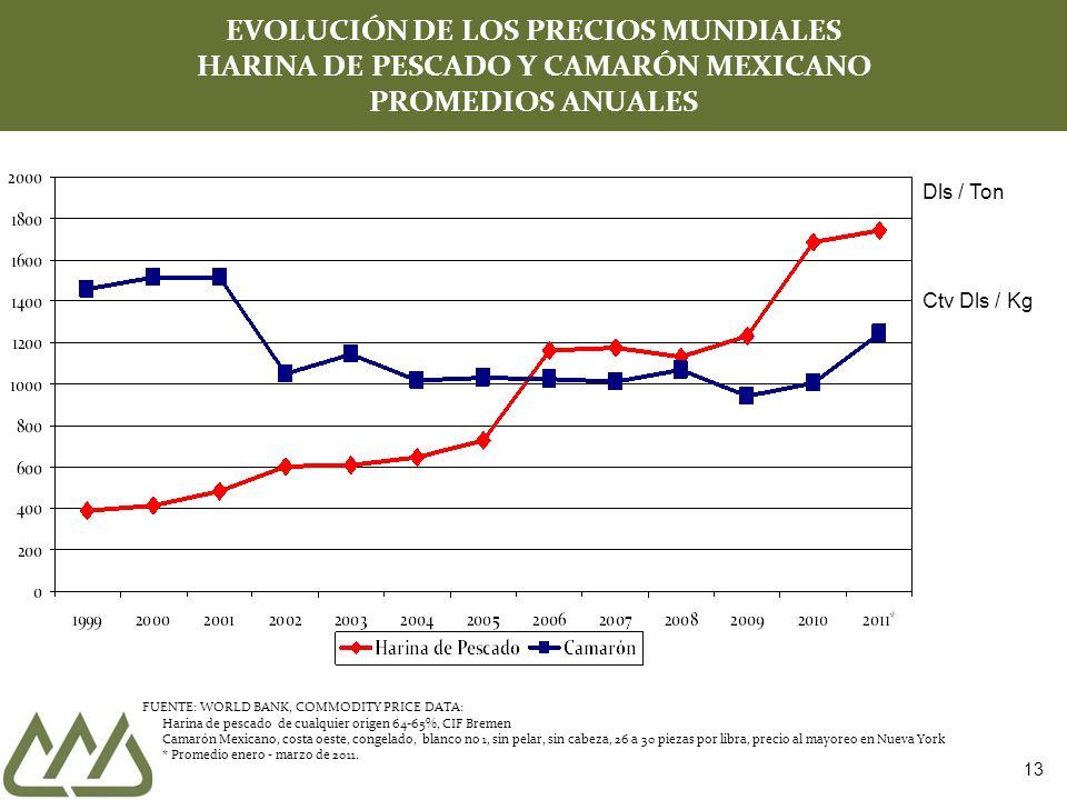 EVOLUCIÓN DE LOS PRECIOS MUNDIALES HARINA DE PESCADO Y CAMARÓN MEXICANO PROMEDIOS ANUALES