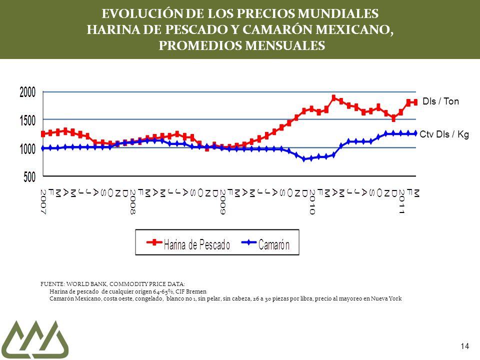 EVOLUCIÓN DE LOS PRECIOS MUNDIALES HARINA DE PESCADO Y CAMARÓN MEXICANO, PROMEDIOS MENSUALES