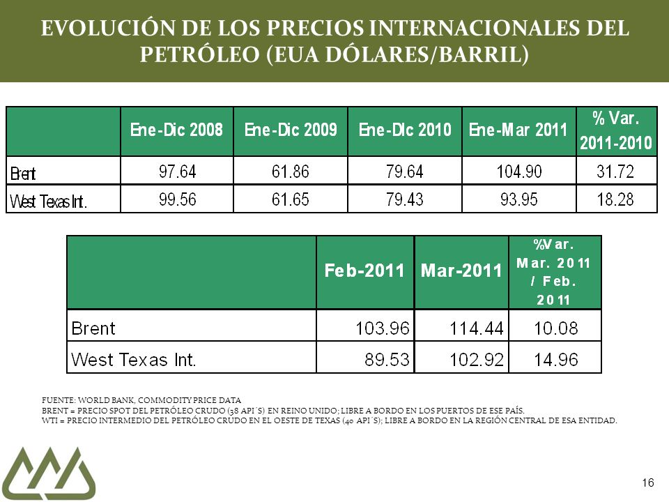 EVOLUCIÓN DE LOS PRECIOS INTERNACIONALES DEL PETRÓLEO (EUA DÓLARES/BARRIL)