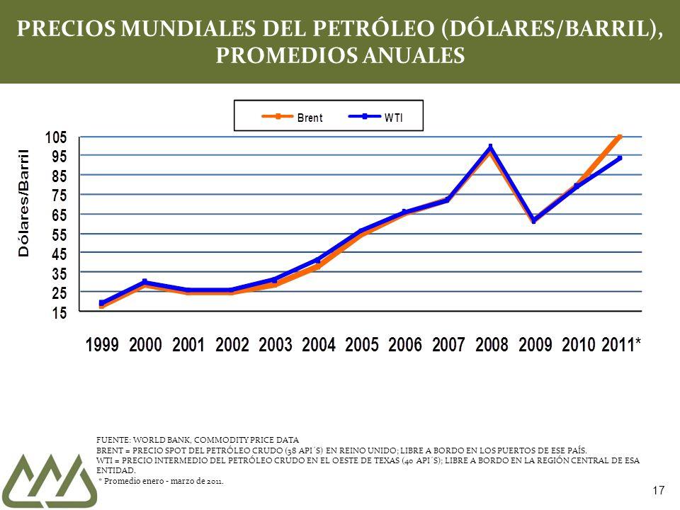 PRECIOS MUNDIALES DEL PETRÓLEO (DÓLARES/BARRIL), PROMEDIOS ANUALES
