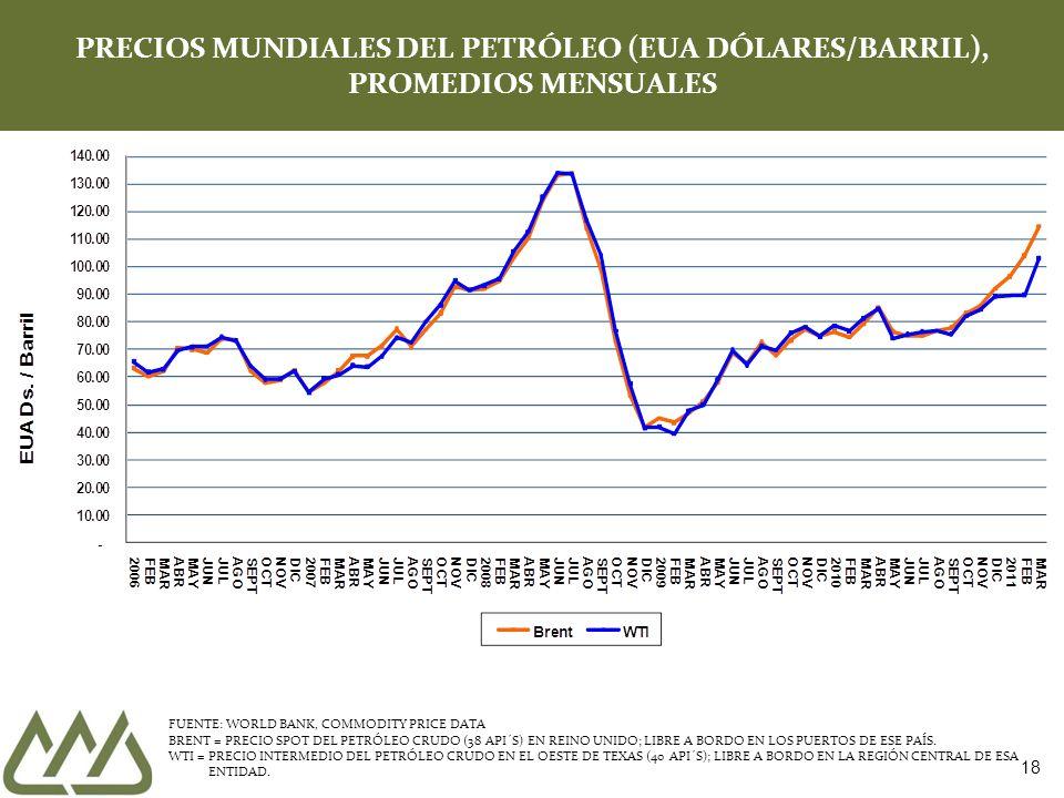 PRECIOS MUNDIALES DEL PETRÓLEO (EUA DÓLARES/BARRIL), PROMEDIOS MENSUALES