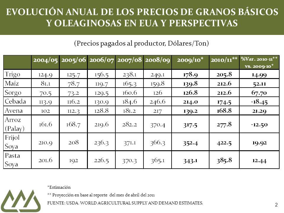 EVOLUCIÓN ANUAL DE LOS PRECIOS DE GRANOS BÁSICOS Y OLEAGINOSAS EN EUA Y PERSPECTIVAS