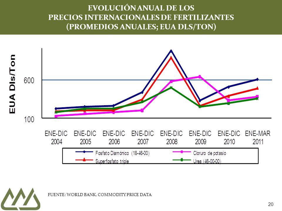 EVOLUCIÓN ANUAL DE LOS PRECIOS INTERNACIONALES DE FERTILIZANTES (PROMEDIOS ANUALES; EUA DLS/TON)