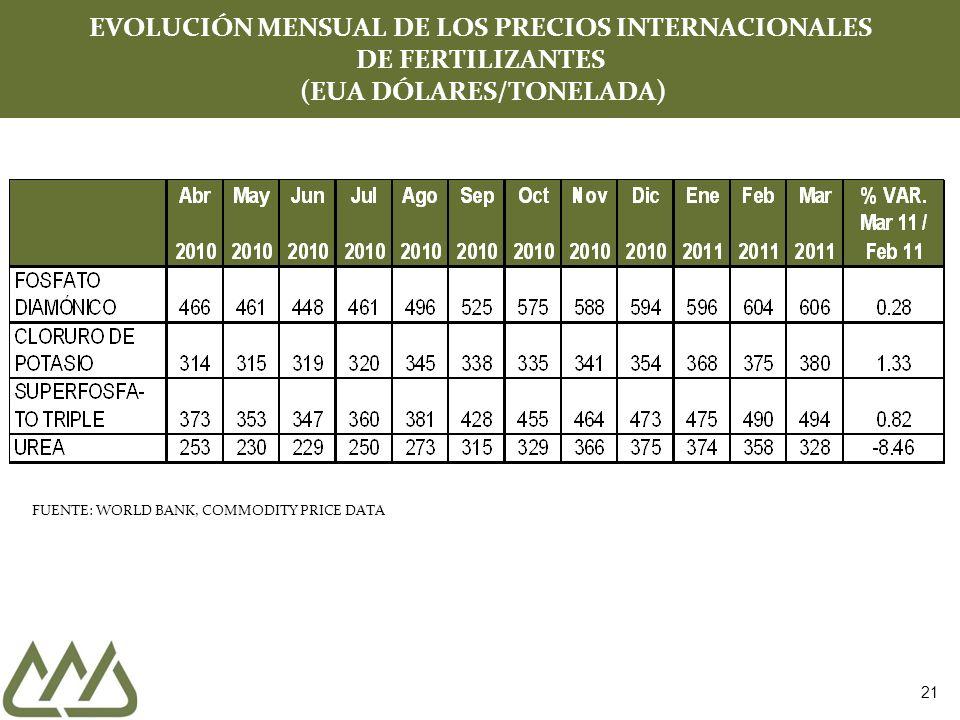 EVOLUCIÓN MENSUAL DE LOS PRECIOS INTERNACIONALES DE FERTILIZANTES (EUA DÓLARES/TONELADA)