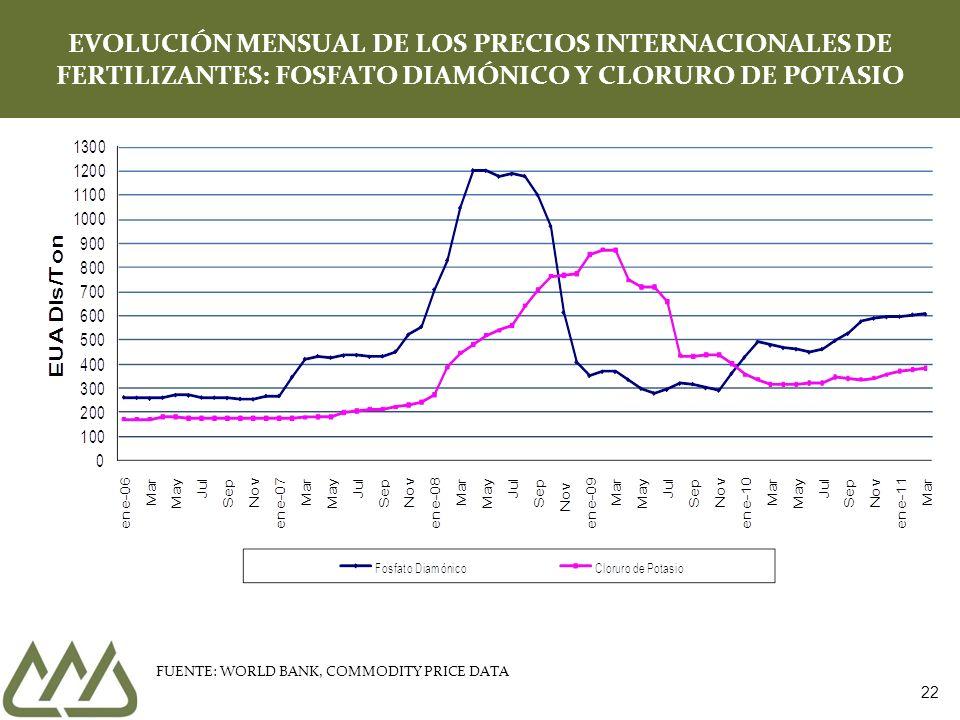 EVOLUCIÓN MENSUAL DE LOS PRECIOS INTERNACIONALES DE FERTILIZANTES: FOSFATO DIAMÓNICO Y CLORURO DE POTASIO