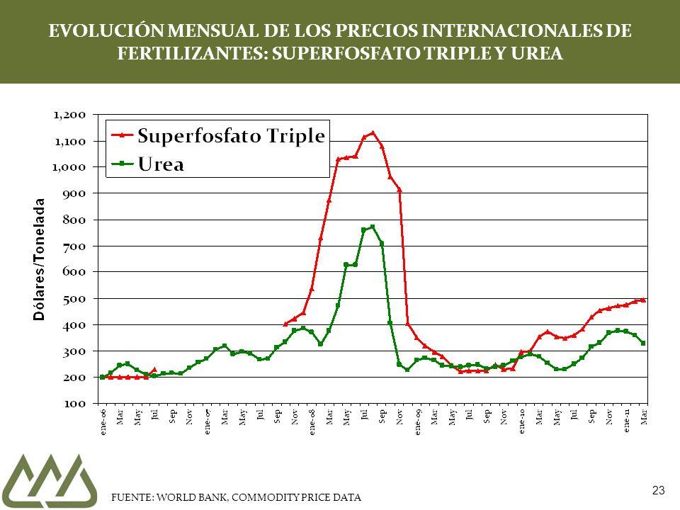 EVOLUCIÓN MENSUAL DE LOS PRECIOS INTERNACIONALES DE FERTILIZANTES: SUPERFOSFATO TRIPLE Y UREA