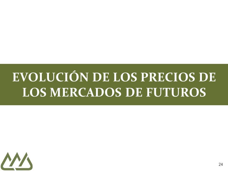 EVOLUCIÓN DE LOS PRECIOS DE LOS MERCADOS DE FUTUROS
