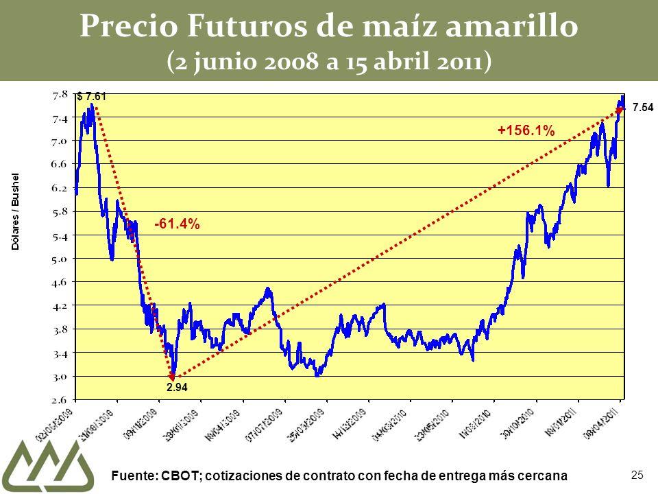 Precio Futuros de maíz amarillo (2 junio 2008 a 15 abril 2011)