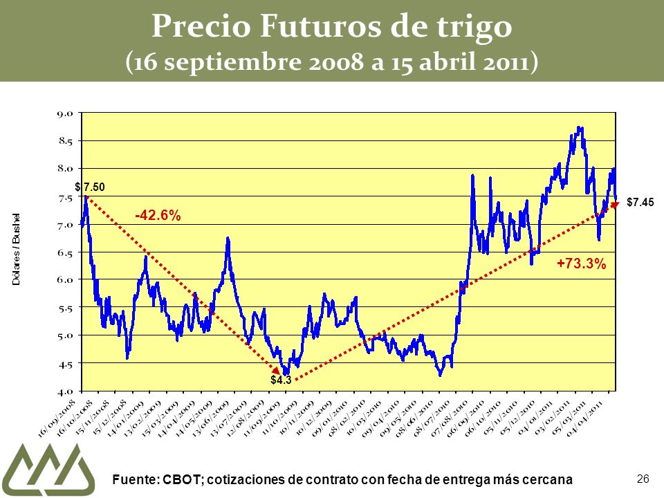 Precio Futuros de trigo (16 septiembre 2008 a 15 abril 2011)