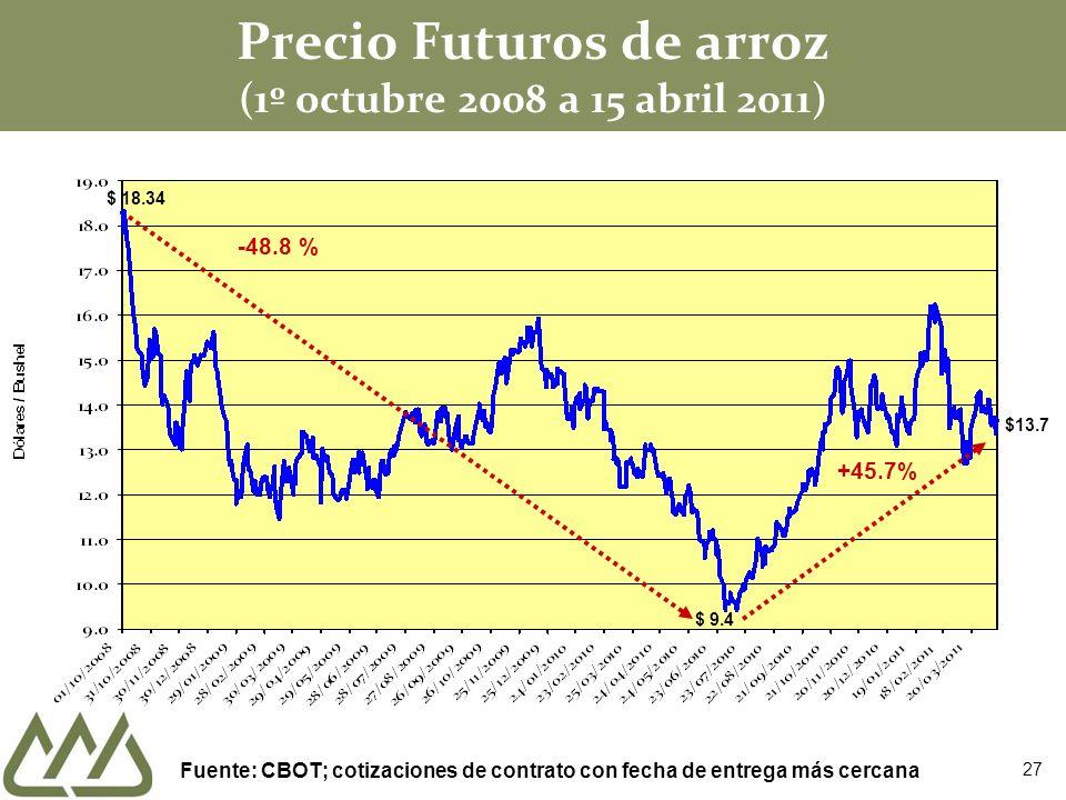 Precio Futuros de arroz (1º octubre 2008 a 15 abril 2011)
