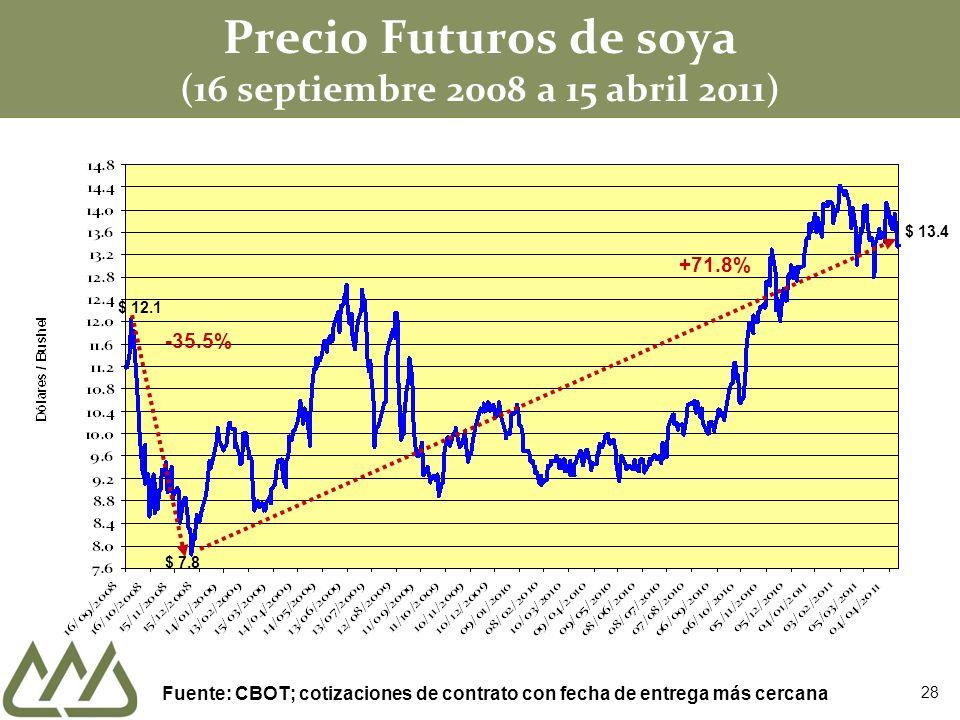 Precio Futuros de soya (16 septiembre 2008 a 15 abril 2011)