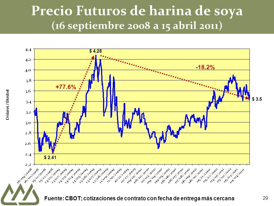 Precio Futuros de harina de soya (16 septiembre 2008 a 15 abril 2011)